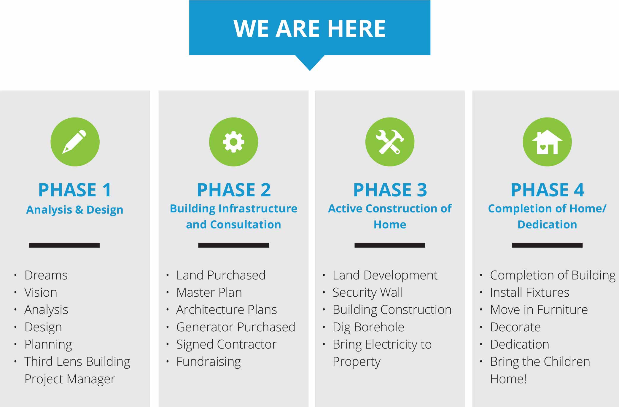 Building Project Phases
