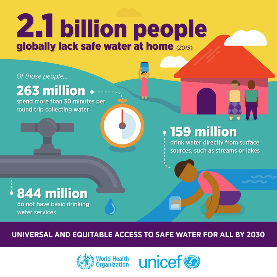 2.1 billion people globally lack safe water at home