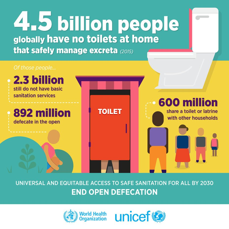 4.5 billion people do not have access to a toilet